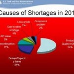 Drug Shortages  in 2011 / Maher Law Firm